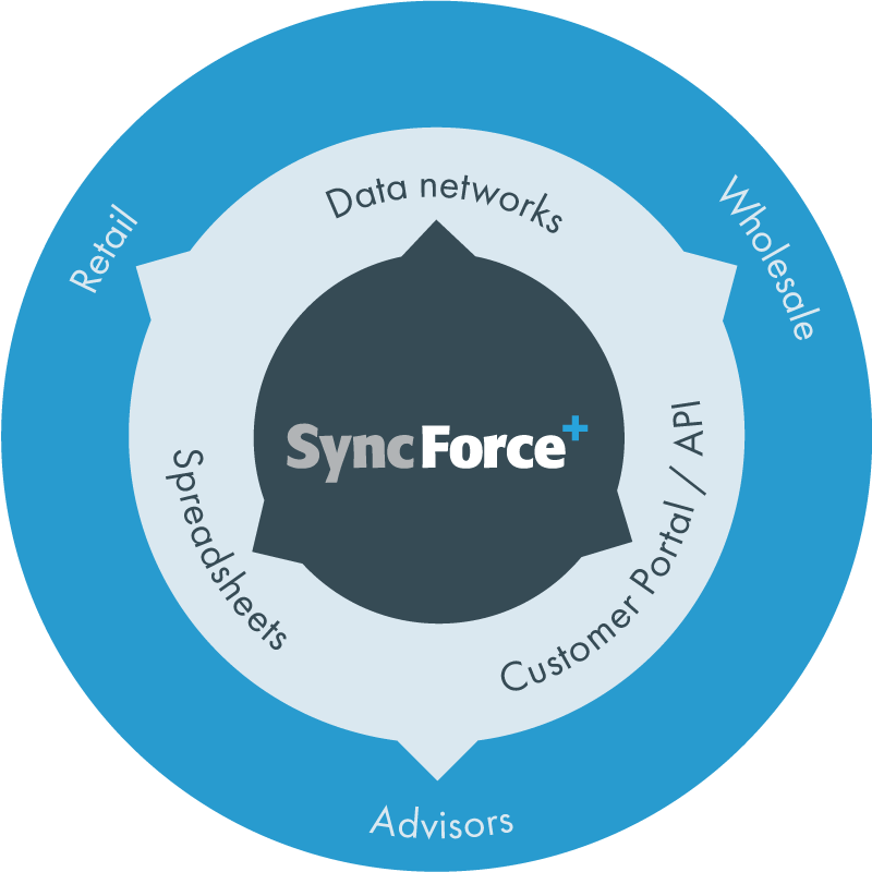 SyncForce Syndication types