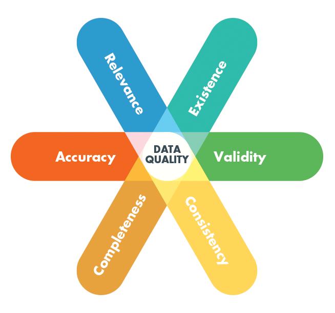 data quality dimensions