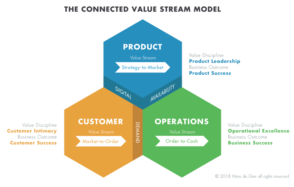 The Connected Value Stream Model describes the 3 value streams within packaged goods manufacturering