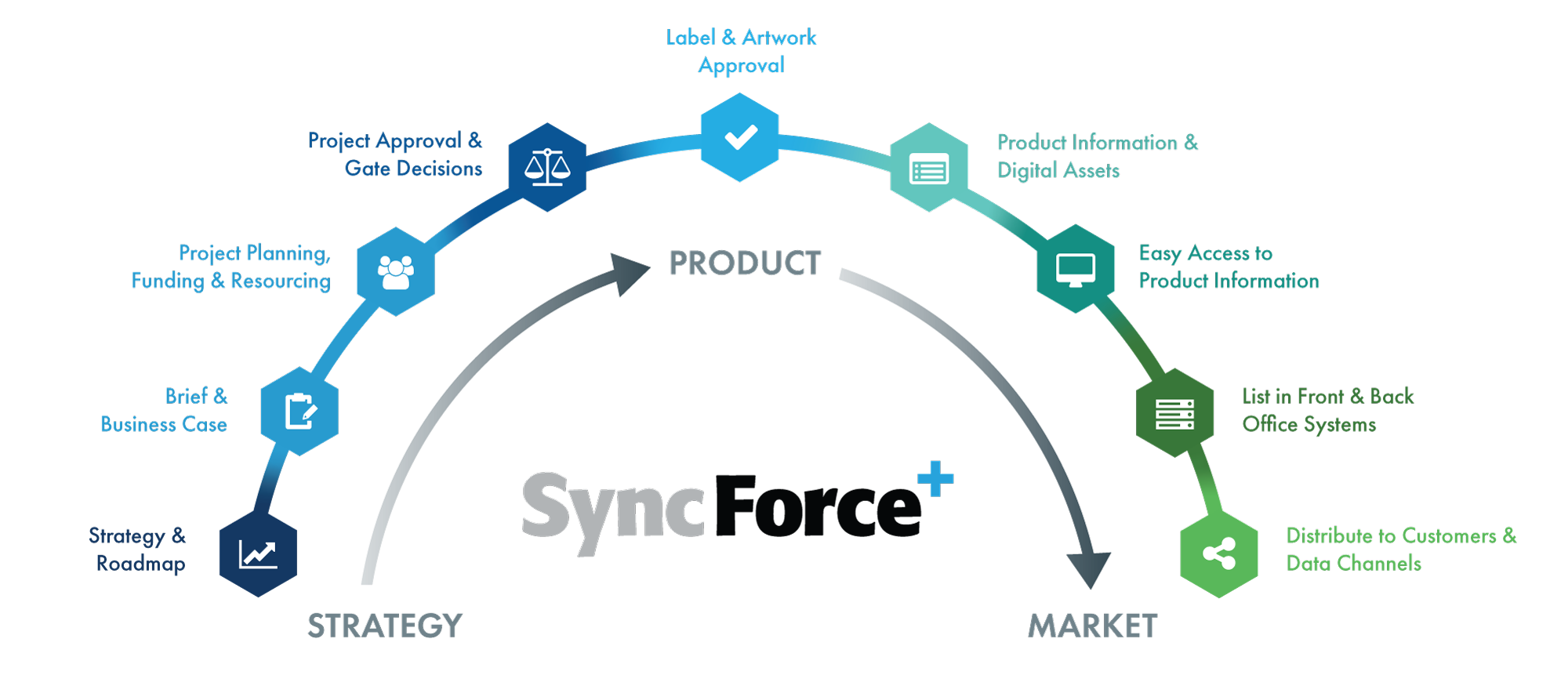 SyncForce-Strategy-to-Market
