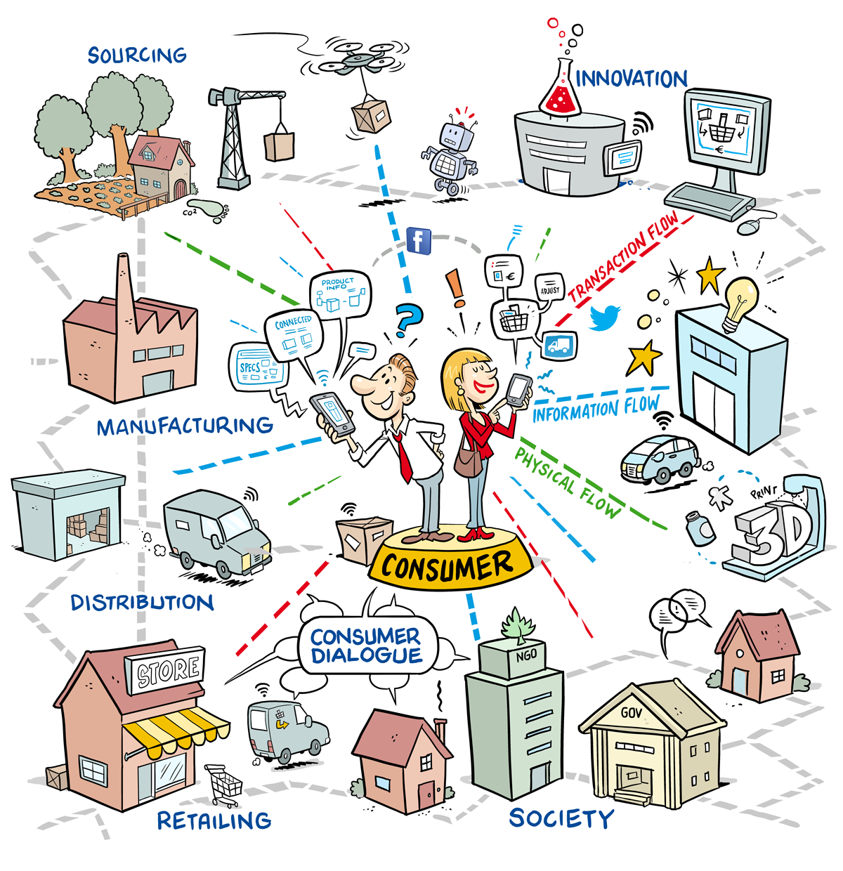 Cartoon of the value network with the consumer in the centre